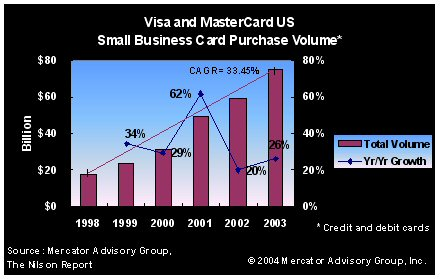 Credit research document the us small business credit card market evren bayri director of mercator advisory groups credit advisory service comments the small business credit card segment has been a major driver of reheart Images