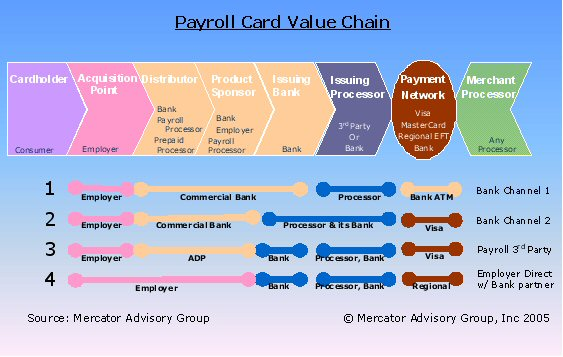 australia post value chain A mid all the talk about a ''people's bank'' and the possible involvement of the country's postal network in such a proposal, australia post is facing a real challenge in deciding what sort of business it will be within the next 10 years.