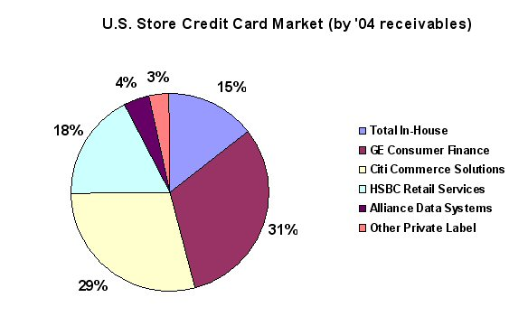 india credit cards market update Visit and analyze the percentage gain and loss of indian share market today online trading india|share market|best savings account &credit cards online trading india provides information about the business, sharemarket, financial issues, investment tips, credit cards.