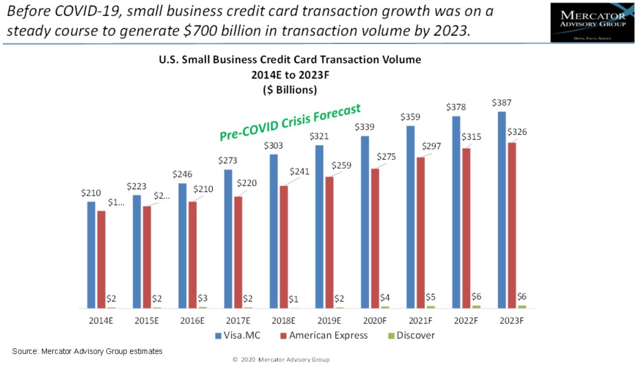 Small Business Credit Cards: PPP and Main Street Lending Save the Market_IMAGE