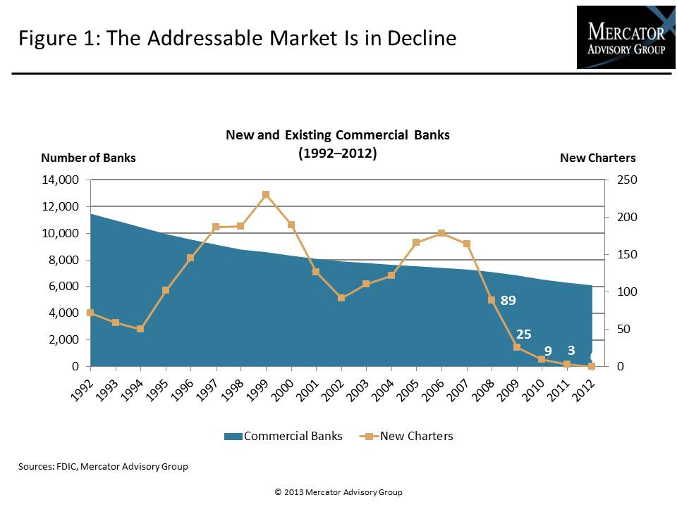 The Addressable Market is in Decline