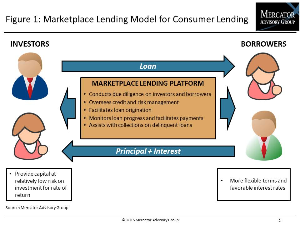 Credit Research Document The Disruptive Potential Of Marketplace Lending In The U S Consumer