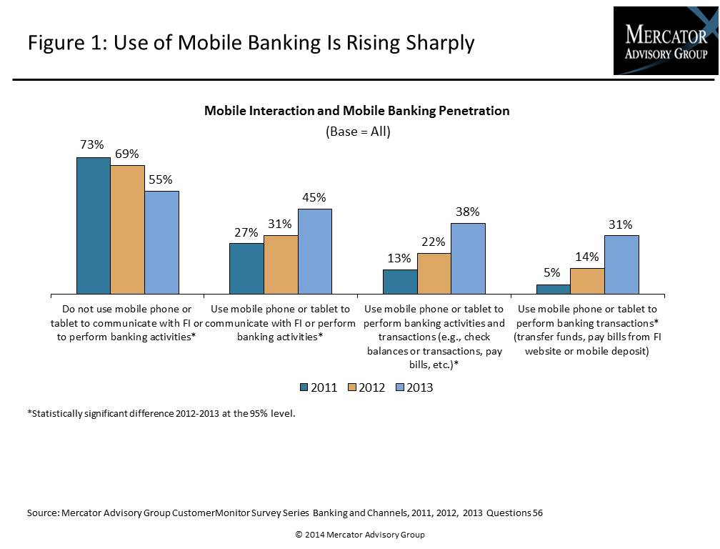 Mobile Banking and Financial Services Transformation_IMAGE