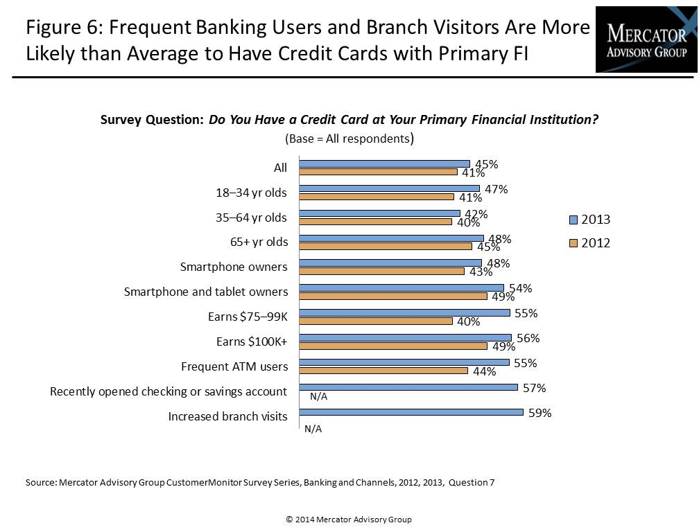 Branch Banking 2013: The Power of Cross-Selling_IMAGE