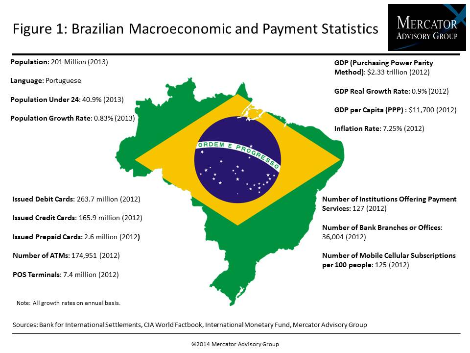 The Brazilian Payments Market: Ready for the Limelight_IMAGE