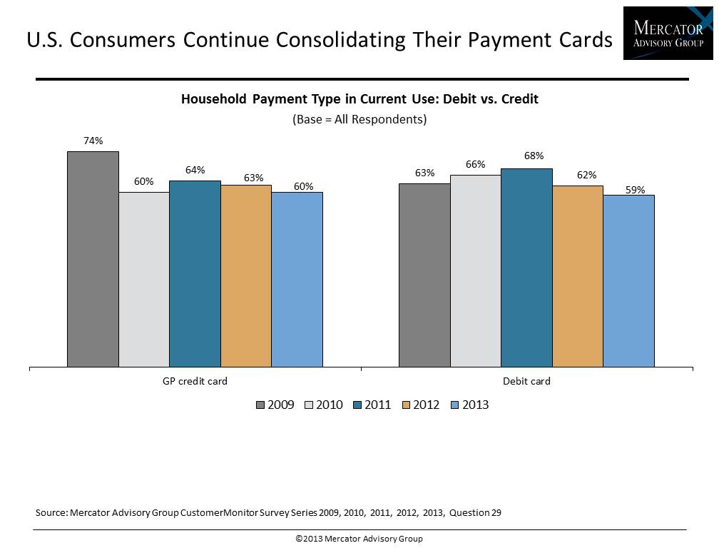 Consumers and Debit 2013: A Shift to Alternative Financial Services IMAGE