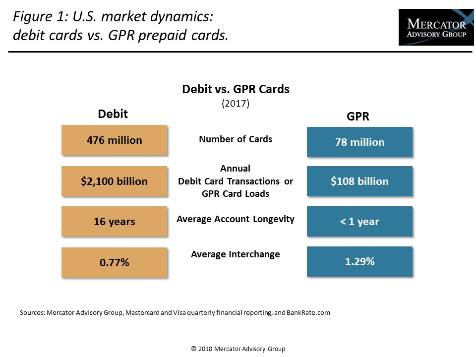 Prepaid Research Document - The Blurred Lines Between Debit and