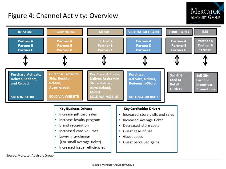 Managing Gift Card Operational Complexity and Enabling a Mobile Channel Platform_IMAGE