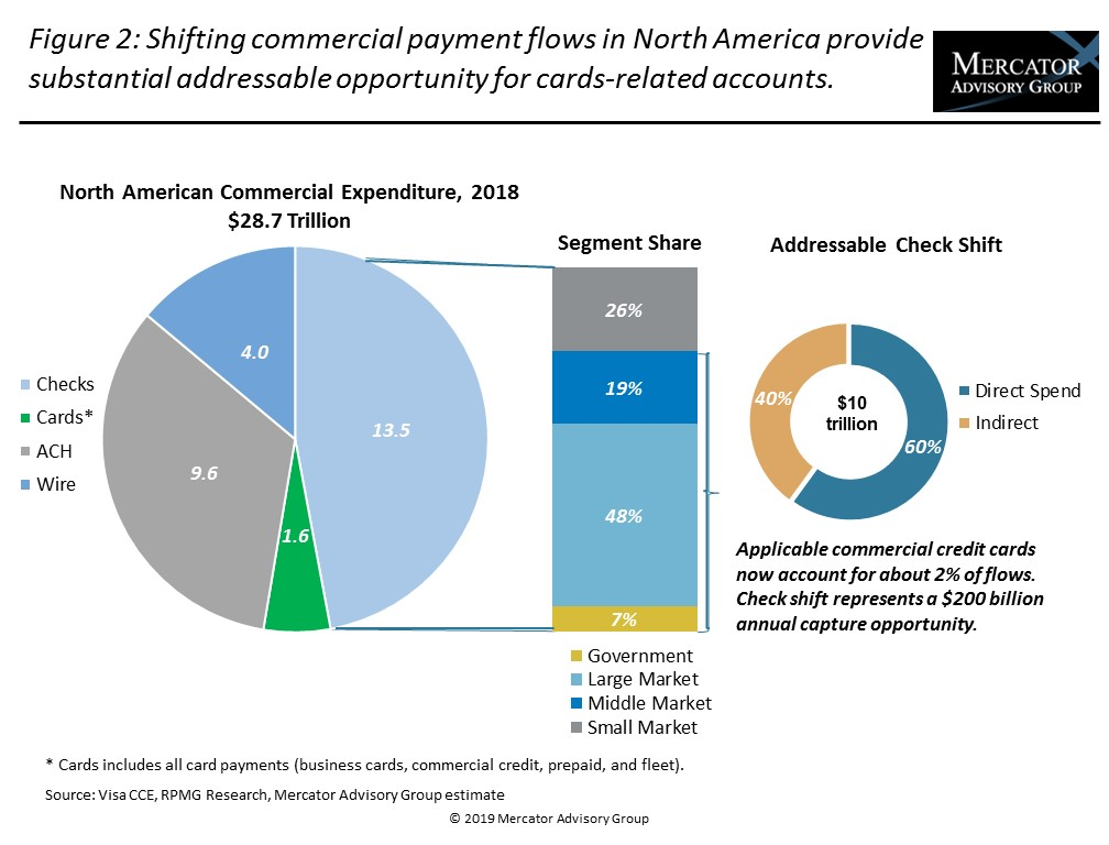 Global Payments Research Document - Commercial Credit Cards