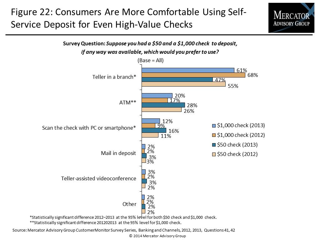 Self-Service, ATM, and Other Channel Banking: Rising Use in a Mobile Era_IMAGE