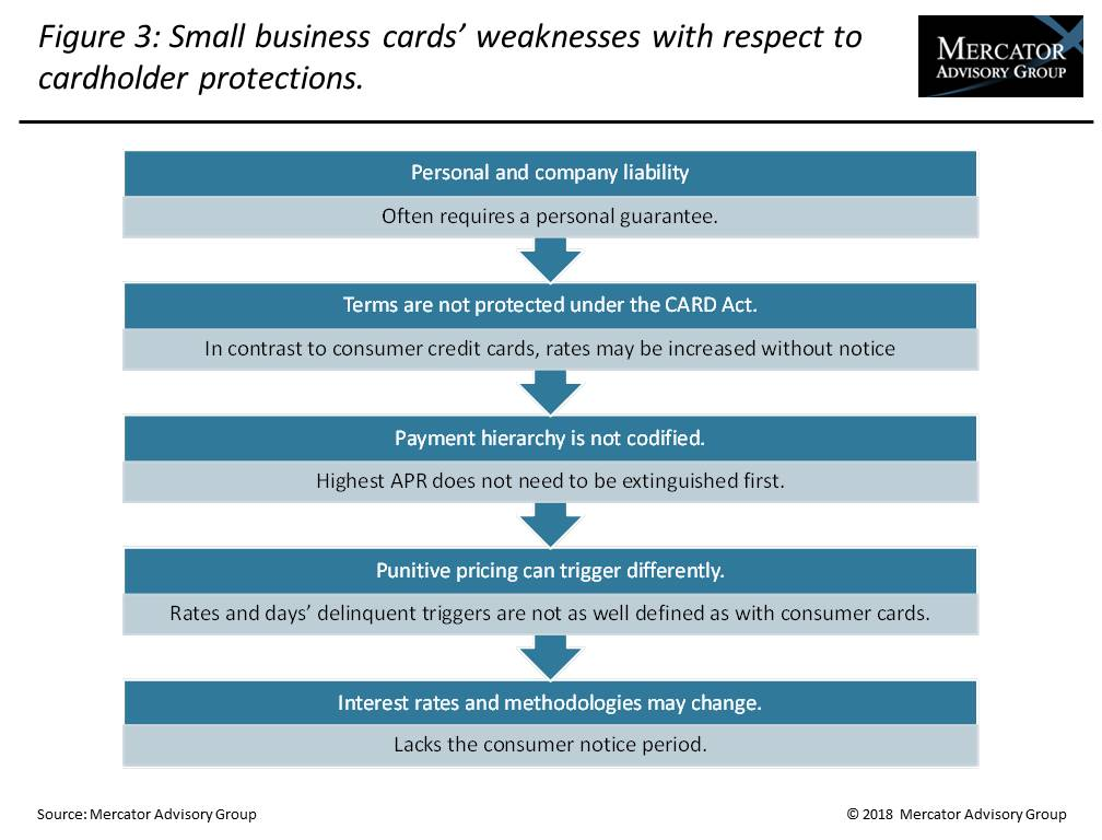 Credit Research Document Us Small Business Credit Card Forecast