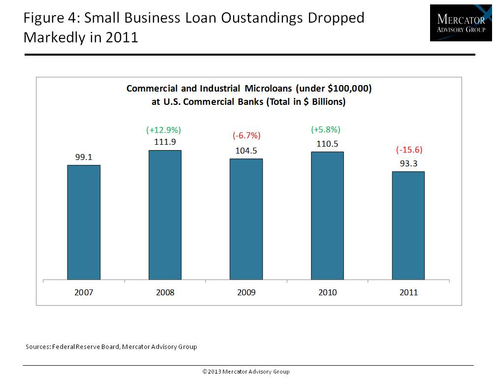 Credit Research Document U S Small Business Credit