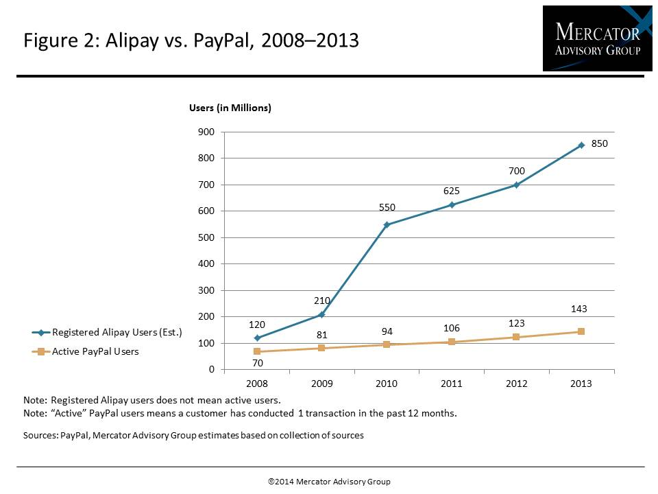 Alipay: The E-Commerce Dragon Beyond the Great Wall_IMAGE