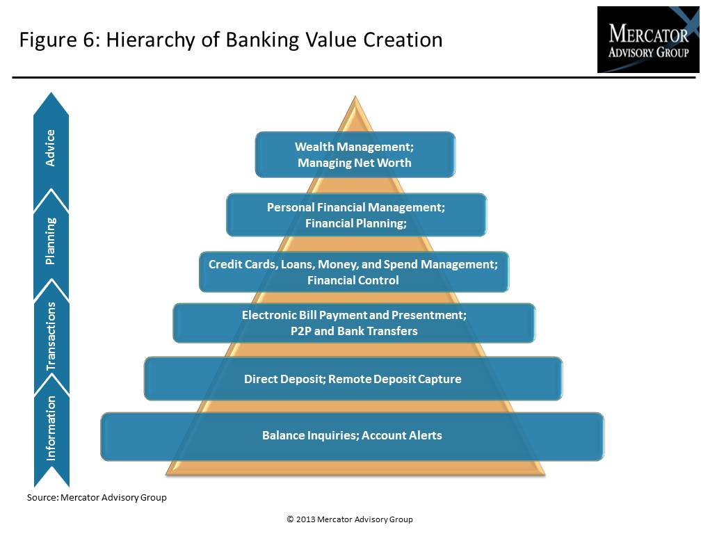 Hierarchy of Banking Value Creation