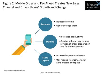 Mobile Order and Pay Ahead, a New Sales Channel, Increases Volume for Restaurants and Merchants