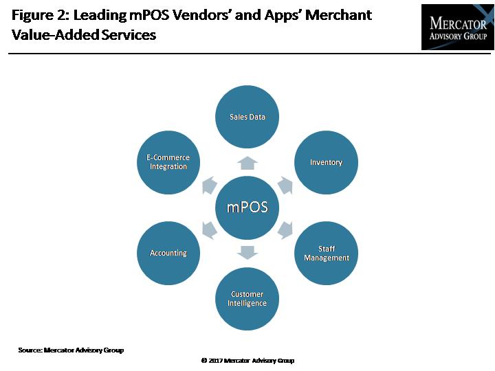 Mobile POS: More Than Just Payments for Merchants
