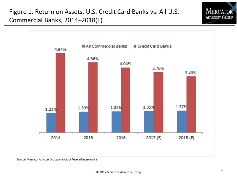 In Search of a Profit: As Return on Credit Card Assets Slip, Issuers Must Position for 2018_IMAGE