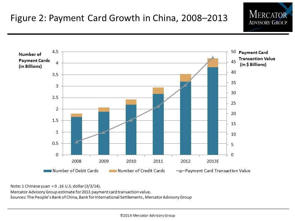 Chinese Electronic Payment Market Update_IMAGE