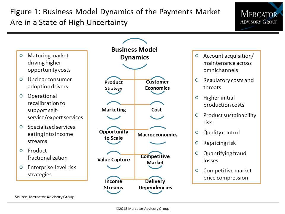 Business Model Dynamics of the Payments Market are in a State of High Uncertainty