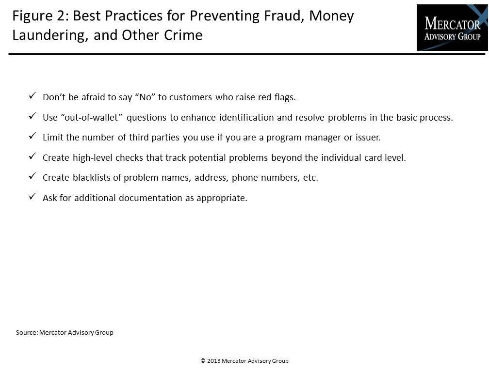 Prepaid Card Fraud & Risk Controls in US