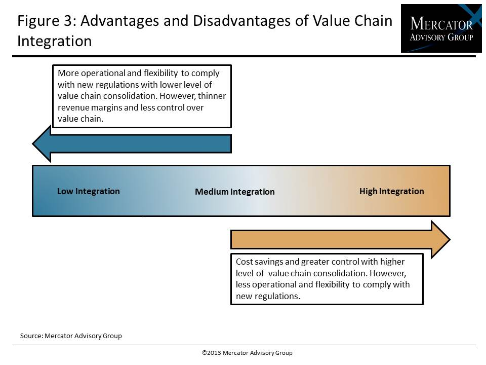 Advnatages & Disadvantages of Value Chain Integration